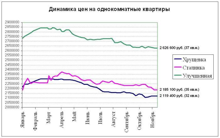 Динамика цен на однокомнатные квартиры в Электростали в 2015 году