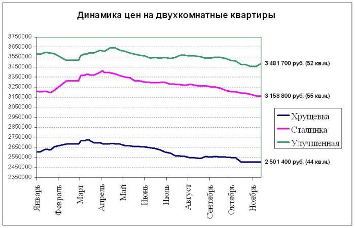 Динамика цен на двухкомнатные квартиры в Электростали в 2015 году