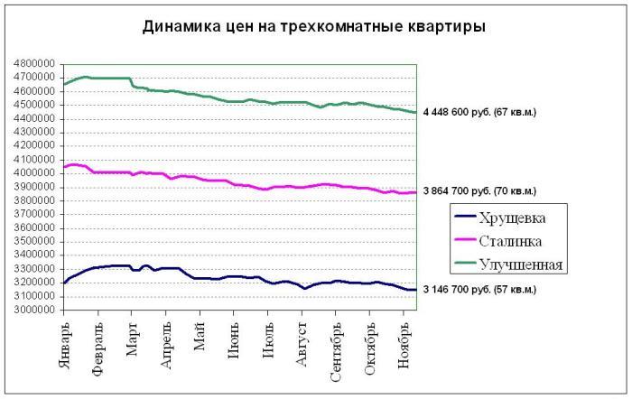 Динамика цен на трехкомнатные квартиры в Электростали в 2015 году