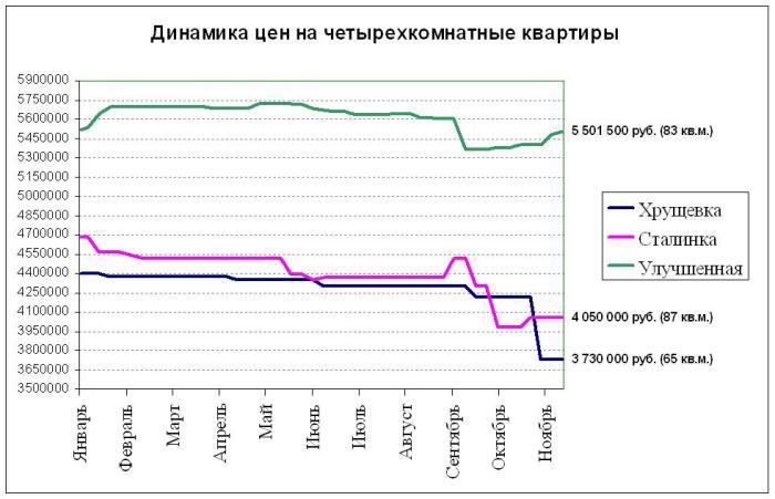 Динамика цен на четырехкомнатные квартиры в Электростали в 2015 году